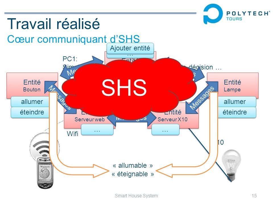 Travail réalisé Cœur communiquant dSHS 15Smart House System Wifi X10 PC1: Simulation physique de lhabitat, prise de décision … Entité Serveur physique