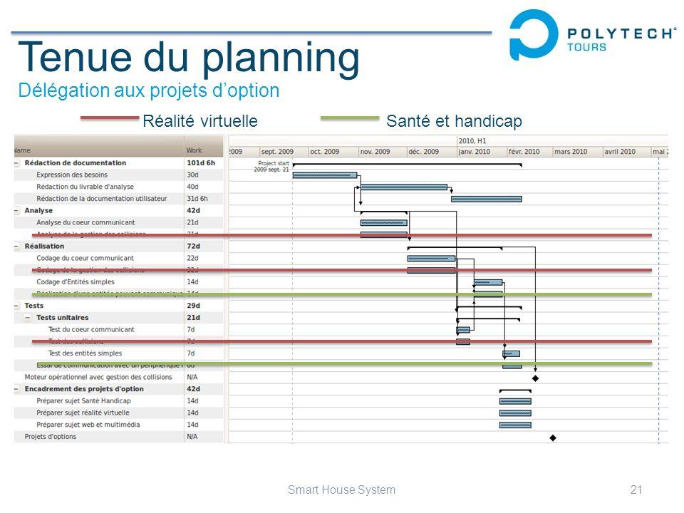Tenue du planning Délégation aux projets doption Réalité virtuelleSanté et handicap 21Smart House System