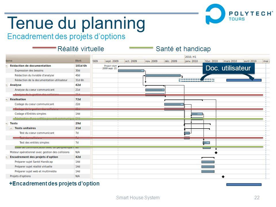 Tenue du planning Encadrement des projets doptions Réalité virtuelleSanté et handicap +Encadrement des projets doption 22Smart House System Doc. utili