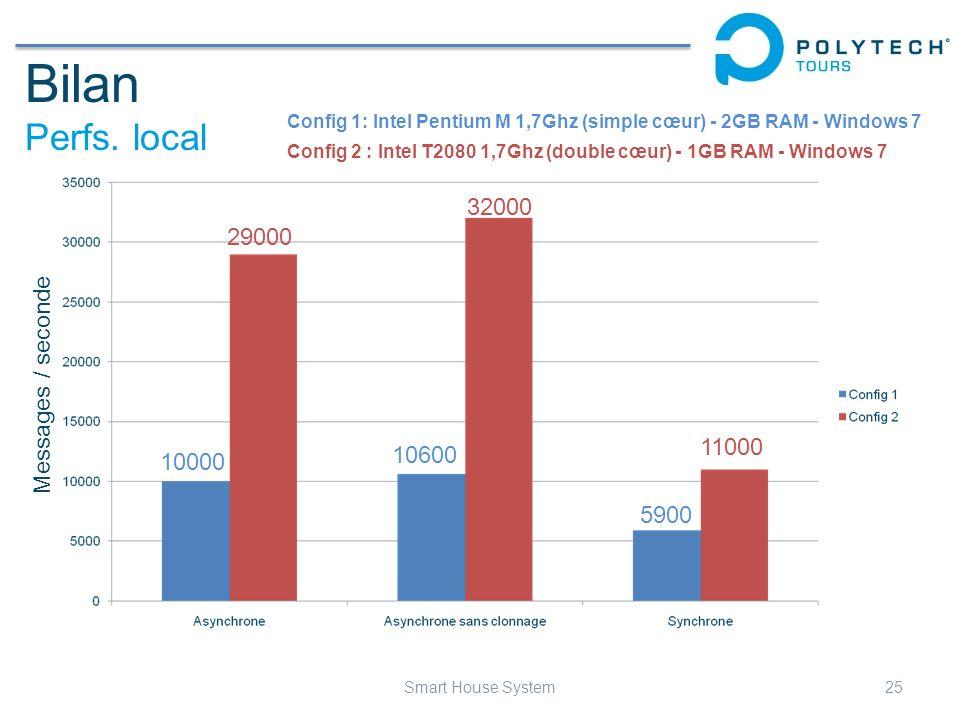 Bilan Perfs. local 25Smart House System Config 1: Intel Pentium M 1,7Ghz (simple cœur) - 2GB RAM - Windows 7 Config 2 : Intel T2080 1,7Ghz (double cœu