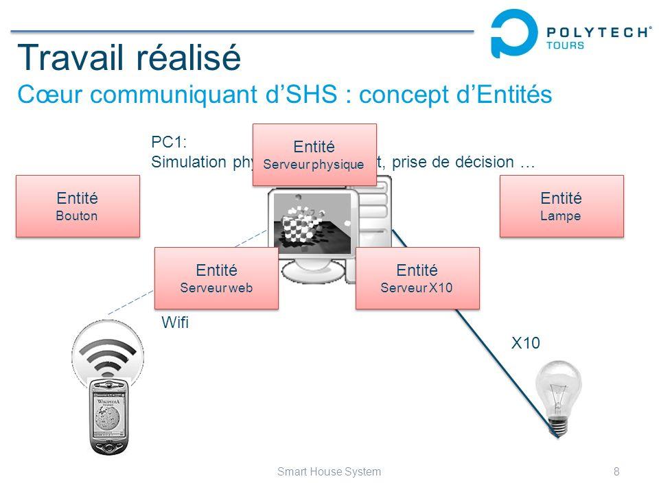 Travail réalisé Cœur communiquant dSHS : concept dEntités 8Smart House System Wifi X10 PC1: Simulation physique de lhabitat, prise de décision … Entit