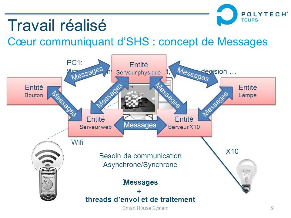 Travail réalisé Cœur communiquant dSHS : concept de Messages 9Smart House System Wifi X10 PC1: Simulation physique de lhabitat, prise de décision … En
