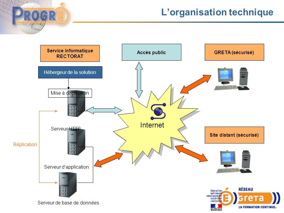 Lorganisation technique Service informatique RECTORAT Hébergeur de la solution GRETA (sécurisé) Internet Mise à disposition Serveur HTTP Serveur dapplication Serveur de base de données Site distant (sécurisé) Accès public Réplication