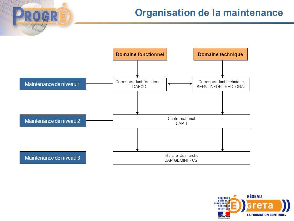 Organisation de la maintenance Maintenance de niveau 1 Maintenance de niveau 2 Maintenance de niveau 3 Domaine fonctionnelDomaine technique Correspondant fonctionnel DAFCO Correspondant technique SERV.