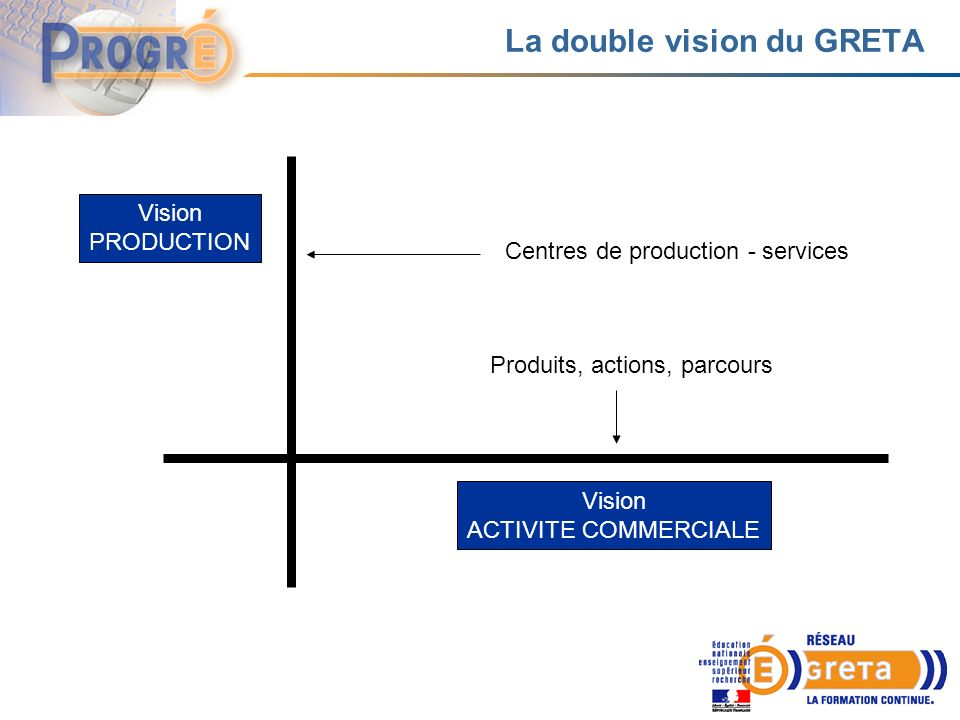 La double vision du GRETA Vision PRODUCTION Vision ACTIVITE COMMERCIALE Centres de production - services Produits, actions, parcours