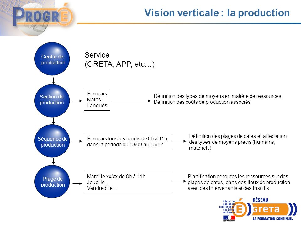 Vision verticale : la production Centre de production Service (GRETA, APP, etc…) Section de production Séquence de production Plage de production Fran