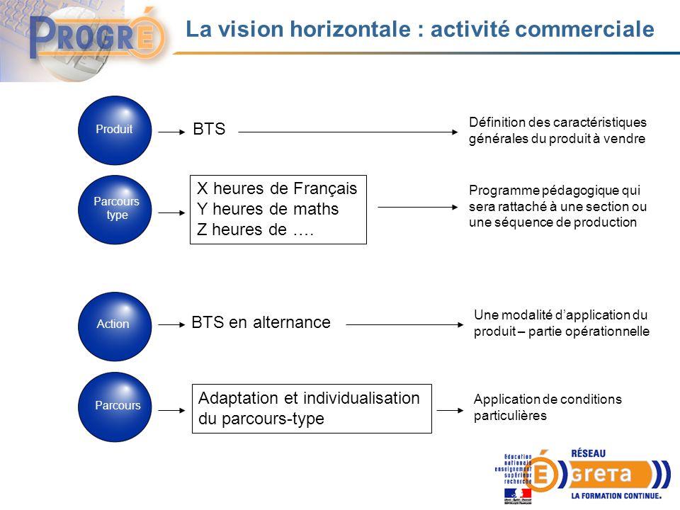 La vision horizontale : activité commerciale Produit Parcours type Action Parcours BTS X heures de Français Y heures de maths Z heures de …. BTS en al