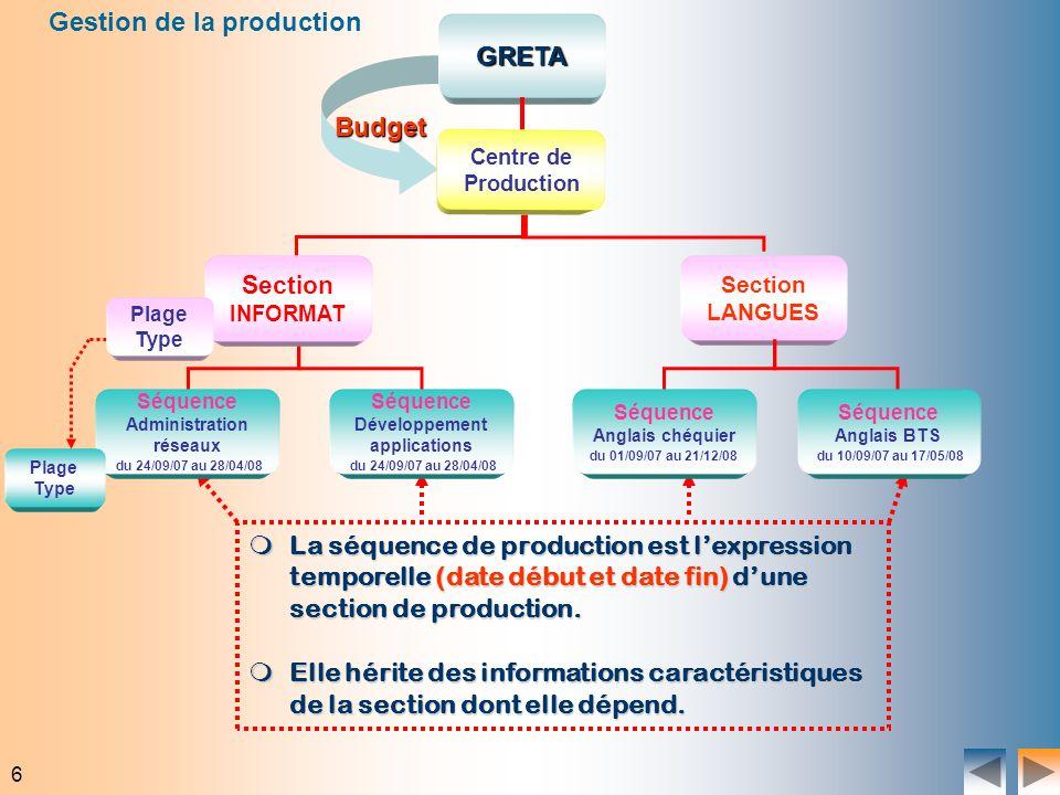 6 GRETA Budget Gestion de la production Section LANGUES La séquence de production est lexpression temporelle(date début et date fin)dune section de pr