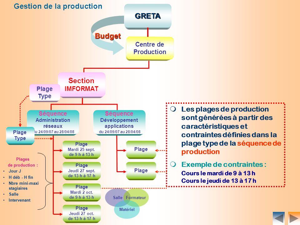 8 Centre de ProductionGRETA Budget Gestion de la production Plage Mardi 25 sept. de 9 h à 13 h Plage Plages de production : Jour JJour J H déb - H fin