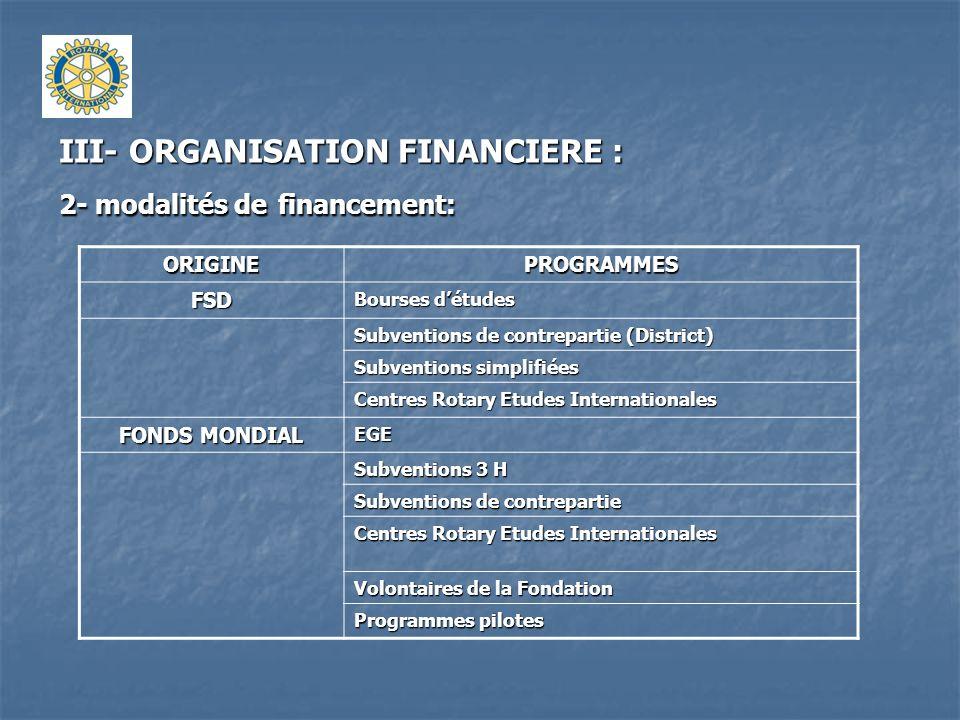 III- ORGANISATION FINANCIERE : 2- modalités de financement: ORIGINEPROGRAMMESFSD Bourses détudes Subventions de contrepartie (District) Subventions si