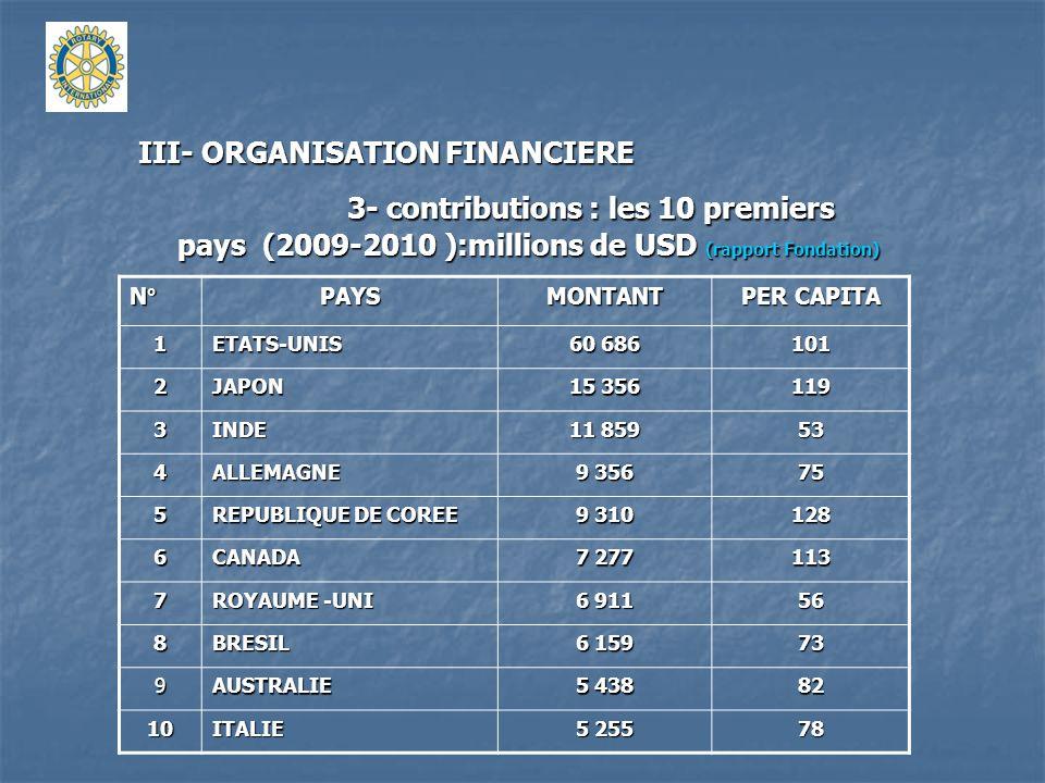 III- ORGANISATION FINANCIERE 3- contributions : les 10 premiers pays (2009-2010 ):millions de USD (rapport Fondation) N°PAYSMONTANT PER CAPITA 1ETATS-