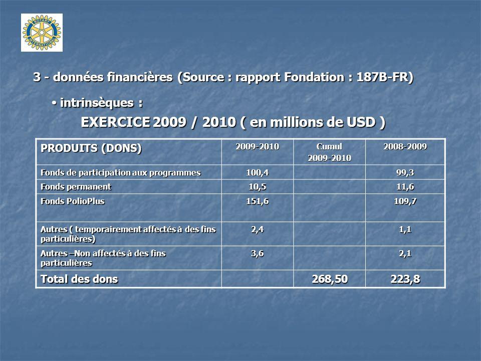 3 - données financières (Source : rapport Fondation : 187B-FR) intrinsèques : intrinsèques : EXERCICE 2009 / 2010 ( en millions de USD ) PRODUITS (REVENUS DINVESTISSEMENT) 2009-2010Cumul2009-20102008-2009 Fonds de participation aux programmes 36,9(106,2) Fonds permanent 15,2(59,3) Fonds PolioPlus 1,82,1 Autres programmes 0,4(0,5) Total des revenus dinvestissement 54,3(163,9) Total des Produits ( dons + revenus) 322,859,9