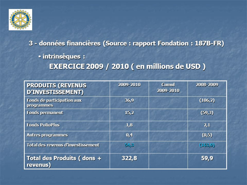 3 - données financières (Source : rapport Fondation : 187B-FR) intrinsèques : intrinsèques : EXERCICE 2009 / 2010 ( en millions de USD ) CHARGES DEXPLOITATION 2009-2010Cumul2009-20102008-2009 Programmes humanitaires et éducatifs 67,760,2 PolioPlus118,187,8 Autres programmes 1,21,0 Total des programmes 187,0149,0 Frais de fonctionnement des programmes 17,918,6 Frais de gestion de la Fondation 21,739,620,2 Total des charges dexploitation 226,60187,8 Provisionnement passif social (0,6)(1,9) RESULTAT DEXPLOITATION 95,6(129,8)