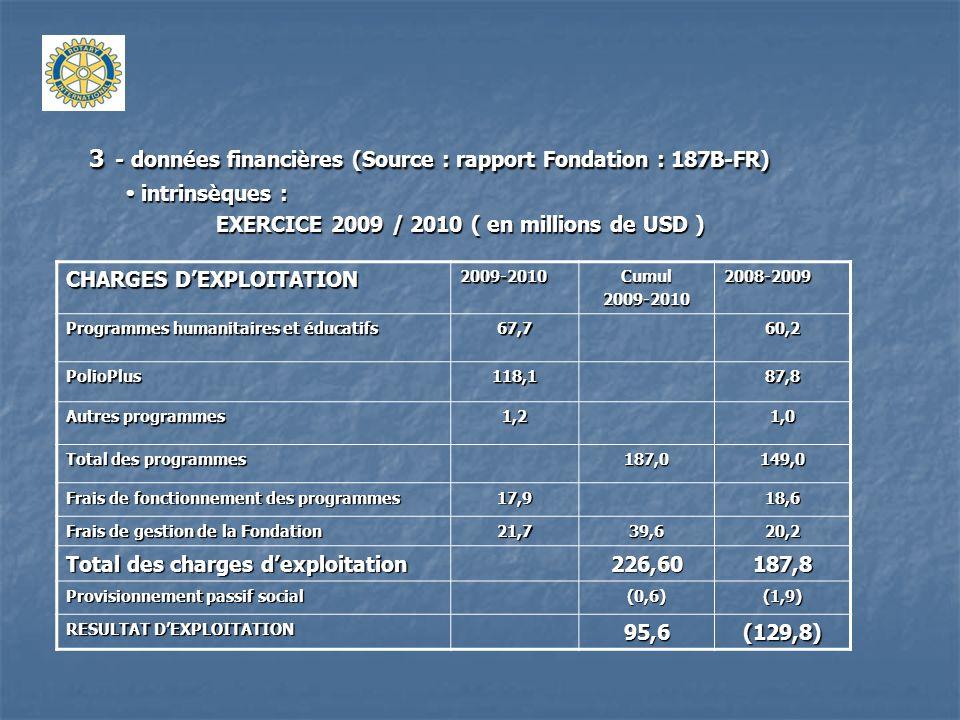 A noter : FONDS PROPRES de la Fondation = 657,5 USD ) 3- données financières ( Source : rapport Fondation : 187 B-FR) comparaison : le Rotary International ( exercice 2009 / 2010 : en millions de USD ).