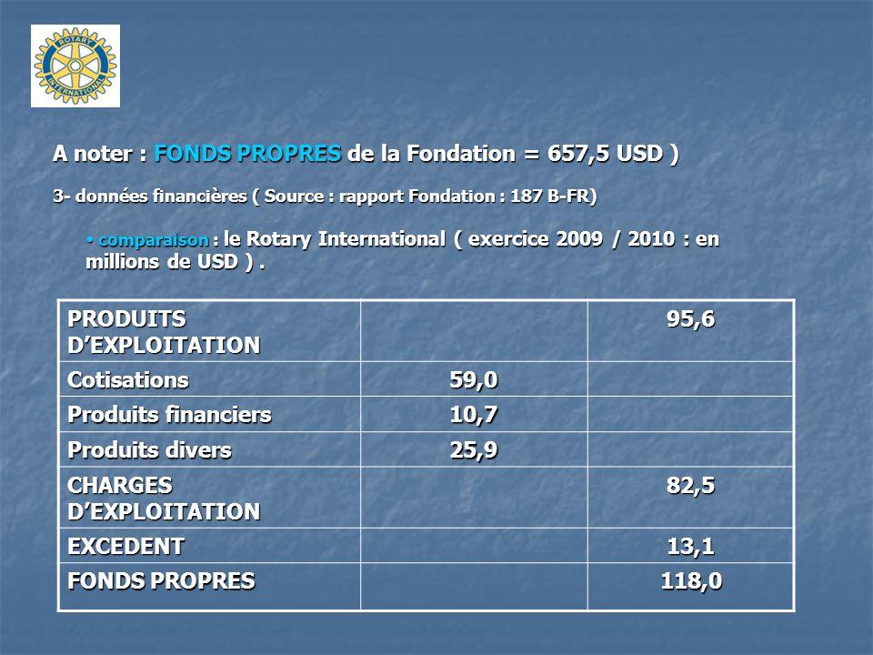 A noter : FONDS PROPRES de la Fondation = 657,5 USD ) 3- données financières ( Source : rapport Fondation : 187 B-FR) comparaison : le Rotary Internat