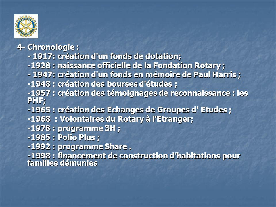 4- Chronologie : - 1917: création d'un fonds de dotation; -1928 : naissance officielle de la Fondation Rotary ; - 1947: création d'un fonds en mémoire