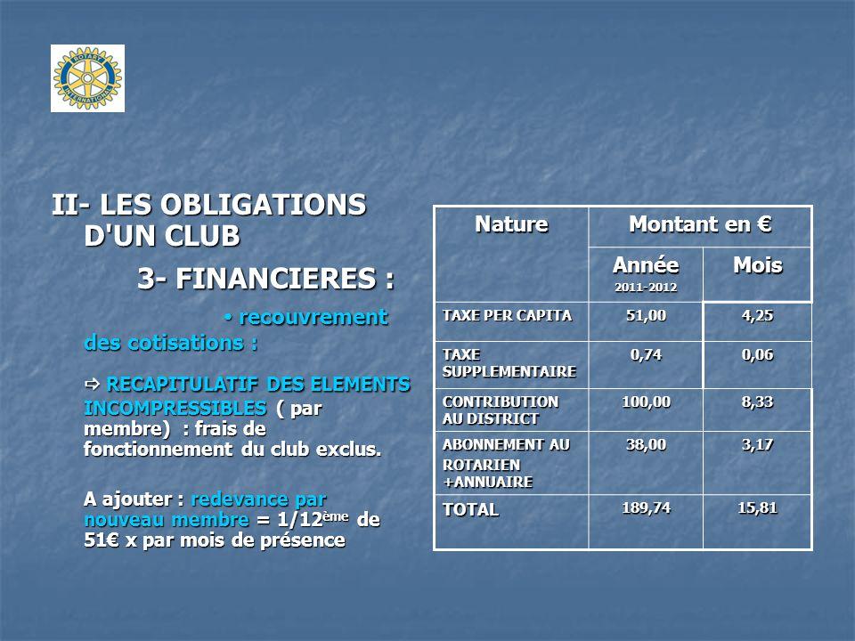 II- LES OBLIGATIONS D'UN CLUB 3- FINANCIERES : recouvrement des cotisations : RECAPITULATIF DES ELEMENTS INCOMPRESSIBLES ( par membre) : frais de fonc
