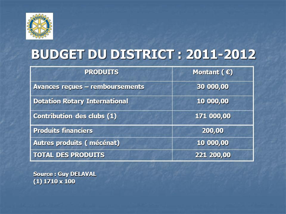 BUDGET DU DISTRICT : 2011-2012 PRODUITS Montant ( ) Avances reçues – remboursements 30 000,00 Dotation Rotary International 10 000,00 Contribution des