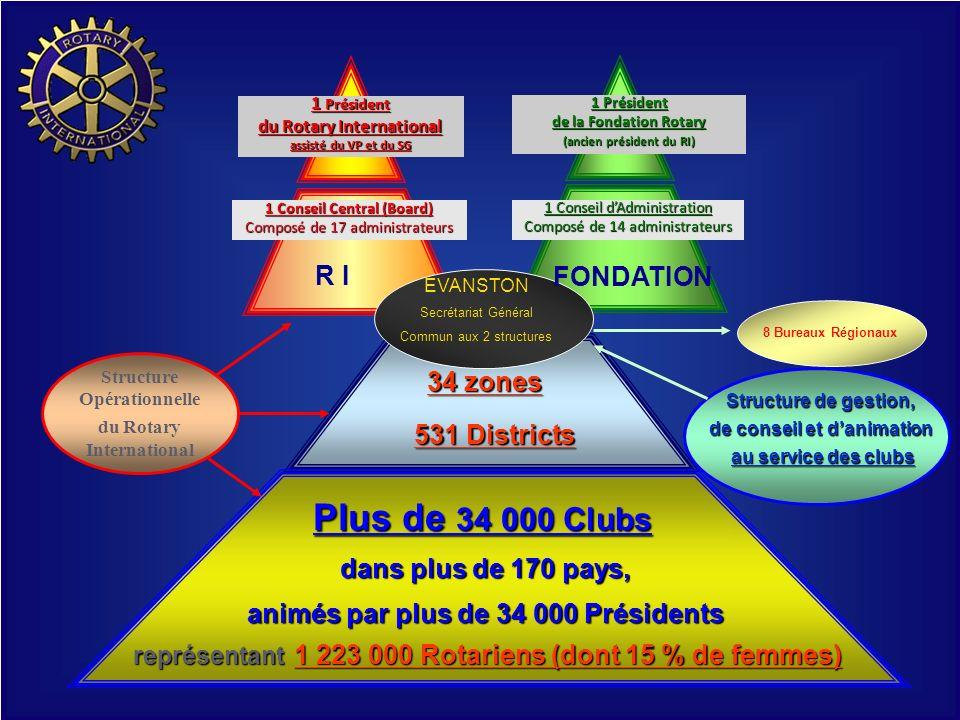 Structure Opérationnelle du Rotary International 1 Président du Rotary International assisté du VP et du SG 1 Conseil Central (Board) Composé de 17 ad