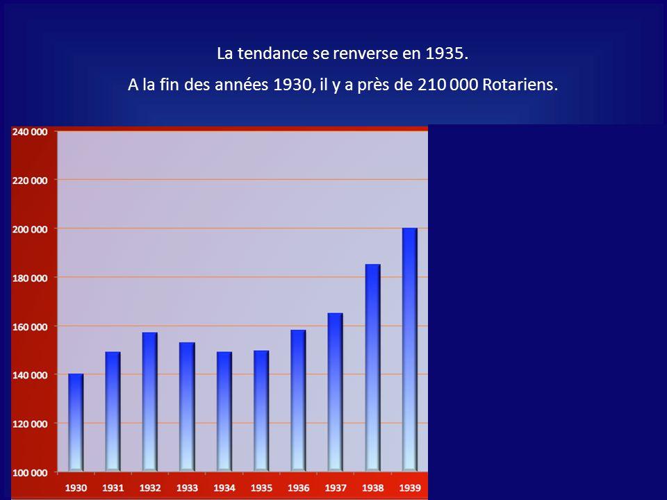 La tendance se renverse en 1935. A la fin des années 1930, il y a près de 210 000 Rotariens.