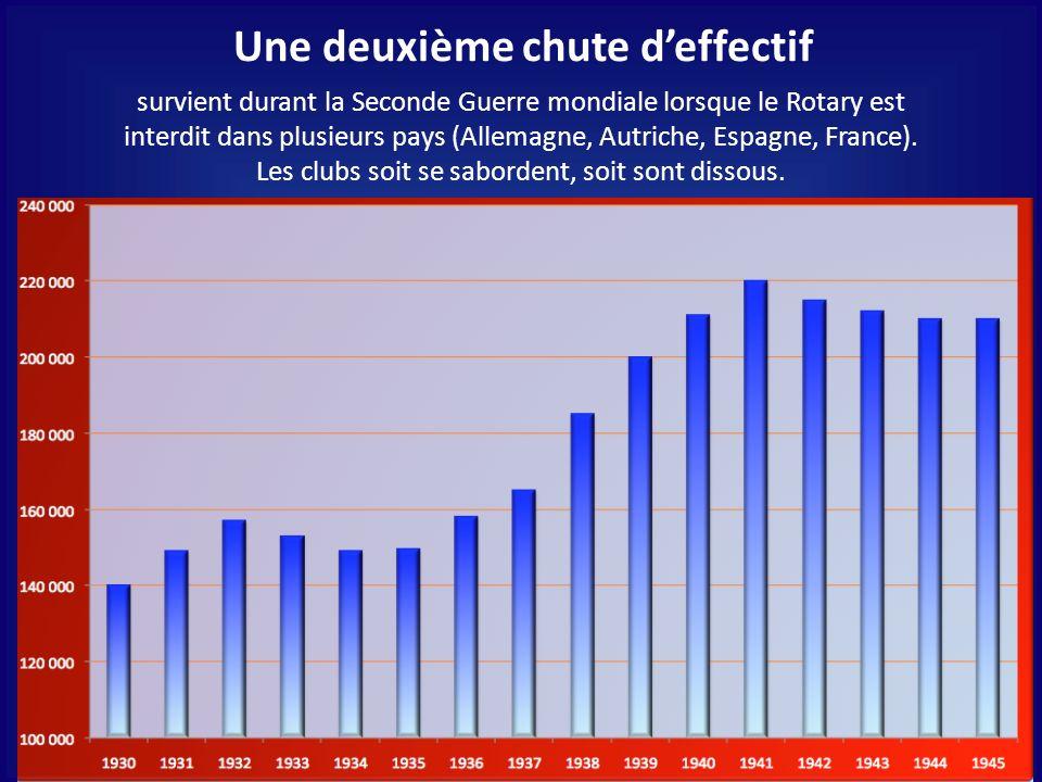 Une deuxième chute deffectif survient durant la Seconde Guerre mondiale lorsque le Rotary est interdit dans plusieurs pays (Allemagne, Autriche, Espagne, France).