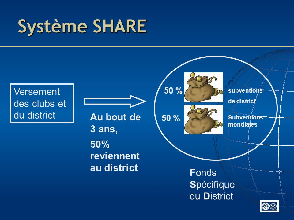 Système SHARE Versement des clubs et du district Au bout de 3 ans, 50% reviennent au district Fonds Spécifique du District subventions de district 50