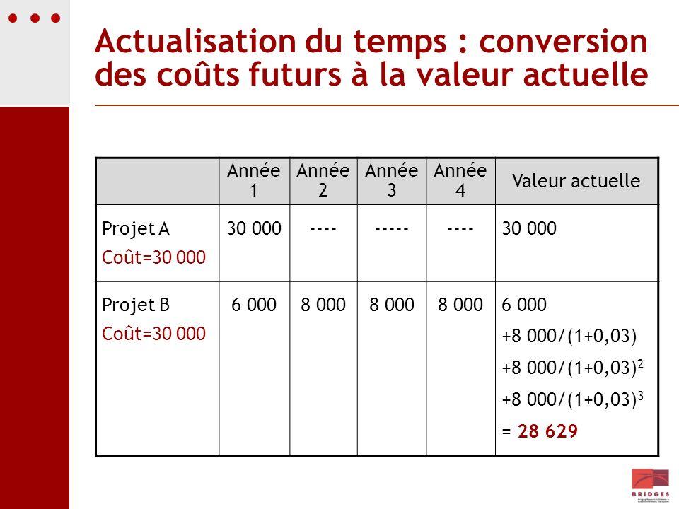 Actualisation du temps : conversion des coûts futurs à la valeur actuelle Année 1 Année 2 Année 3 Année 4 Valeur actuelle Projet A Coût=30 000 30 000-