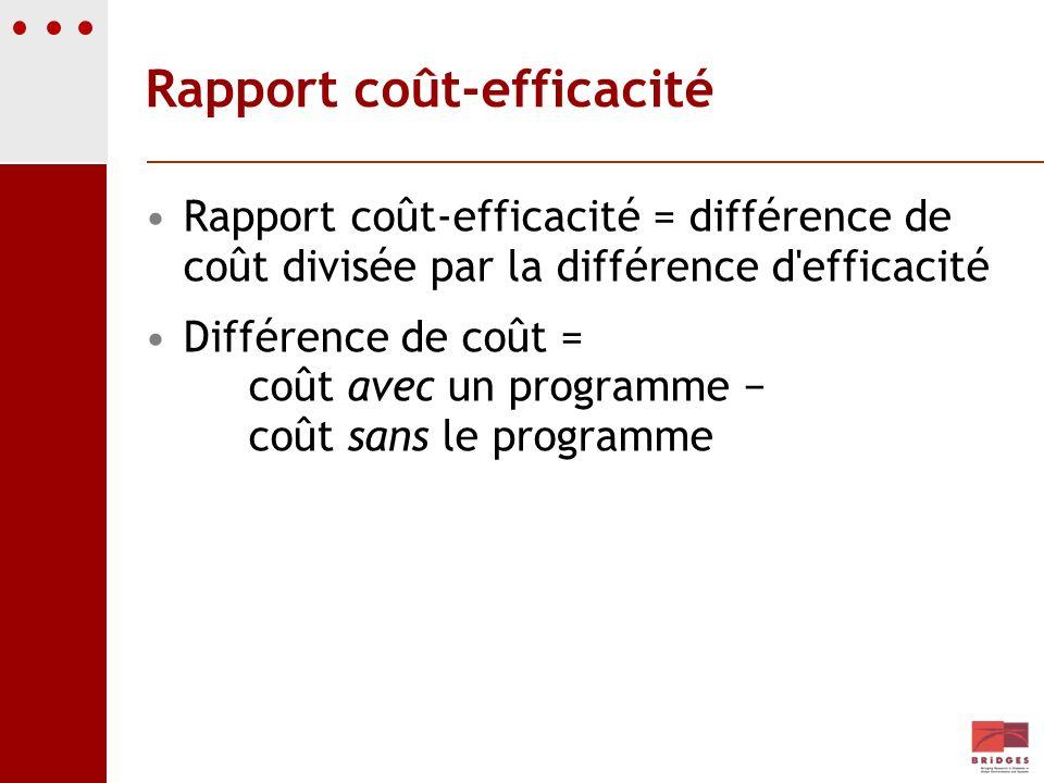 Rapport coût-efficacité Rapport coût-efficacité = différence de coût divisée par la différence d'efficacité Différence de coût = coût avec un programm