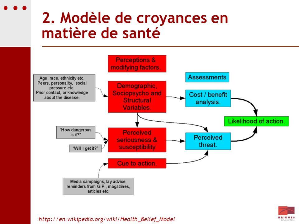 2. Modèle de croyances en matière de santé http://en.wikipedia.org/wiki/Health_Belief_Model
