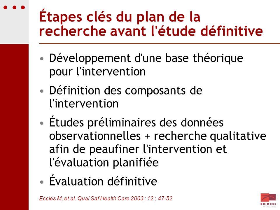 Étapes clés du plan de la recherche avant l'étude définitive Développement d'une base théorique pour l'intervention Définition des composants de l'int