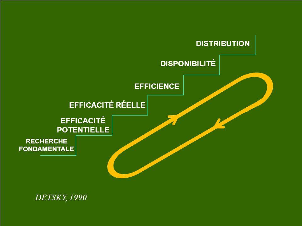 RECHERCHE FONDAMENTALE EFFICACITÉ POTENTIELLE EFFICACITÉ RÉELLE EFFICIENCE DISPONIBILITÉ DISTRIBUTION DETSKY, 1990