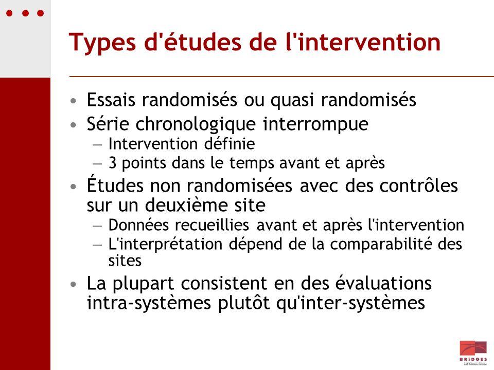 Types d'études de l'intervention Essais randomisés ou quasi randomisés Série chronologique interrompue – Intervention définie – 3 points dans le temps