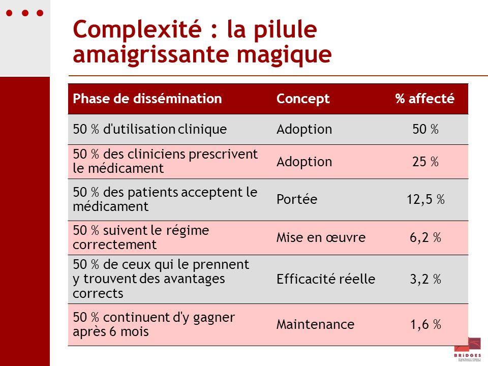 Complexité : la pilule amaigrissante magique Phase de disséminationConcept% affecté 50 % d'utilisation cliniqueAdoption50 % 50 % des cliniciens prescr
