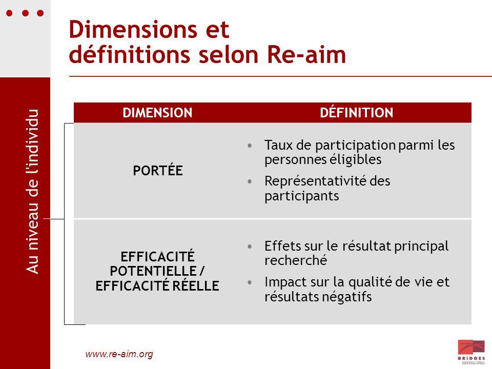 Dimensions et définitions selon Re-aim DIMENSIONDÉFINITION PORTÉE Taux de participation parmi les personnes éligibles Représentativité des participant
