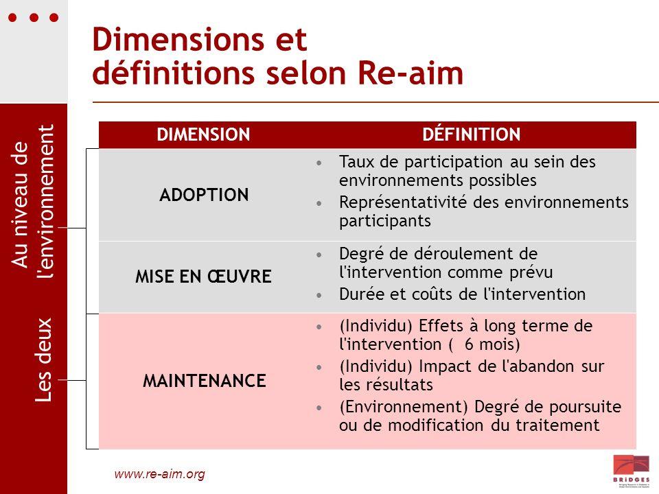 Dimensions et définitions selon Re-aim www.re-aim.org DIMENSIONDÉFINITION ADOPTION Taux de participation au sein des environnements possibles Représen