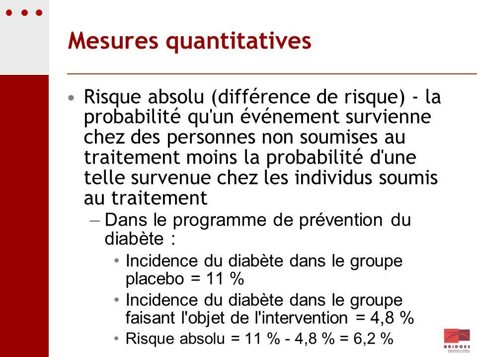Mesures quantitatives Risque absolu (différence de risque) - la probabilité qu'un événement survienne chez des personnes non soumises au traitement mo