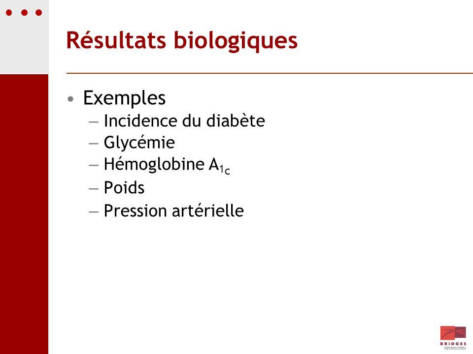 Résultats biologiques Exemples – Incidence du diabète – Glycémie – Hémoglobine A 1 c – Poids – Pression artérielle