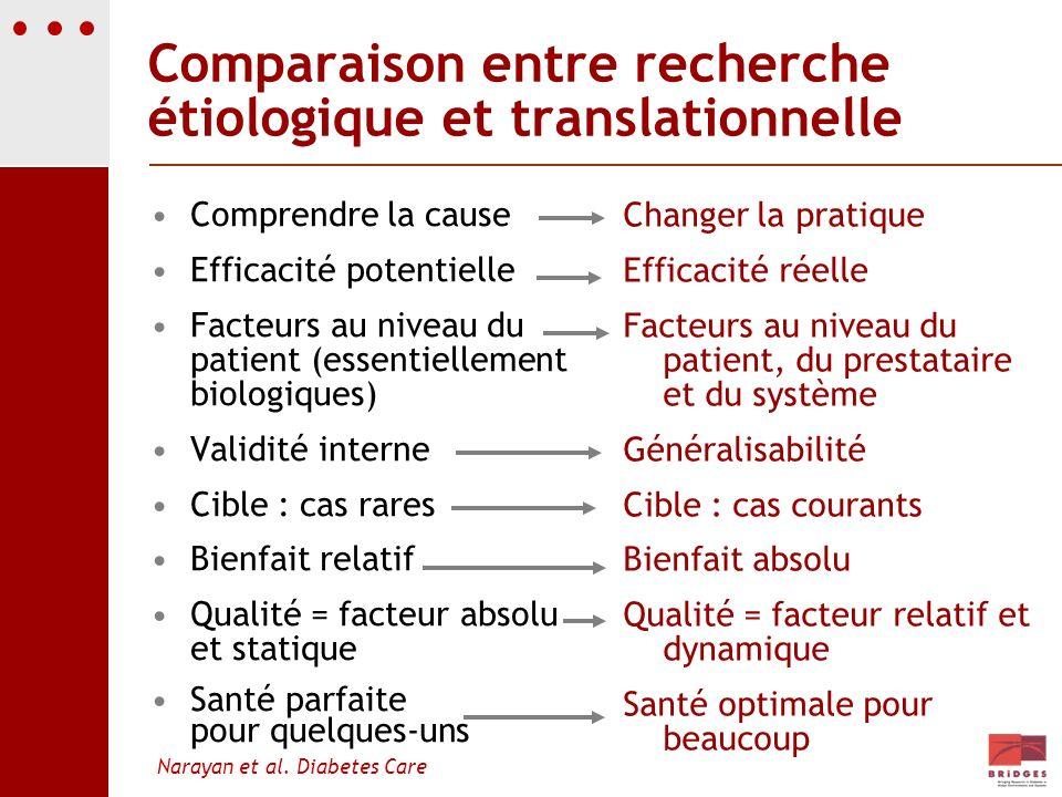 Comparaison entre recherche étiologique et translationnelle Comprendre la cause Efficacité potentielle Facteurs au niveau du patient (essentiellement