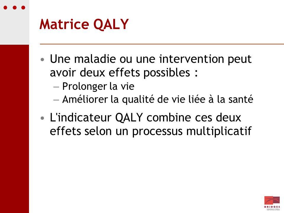 Matrice QALY Une maladie ou une intervention peut avoir deux effets possibles : – Prolonger la vie – Améliorer la qualité de vie liée à la santé L'ind