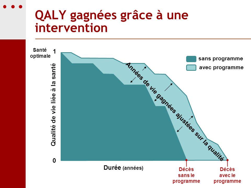 QALY gagnées grâce à une intervention Décès sans le programme sans programme avec programme Qualité de vie liée à la santé Santé optimale Durée (année