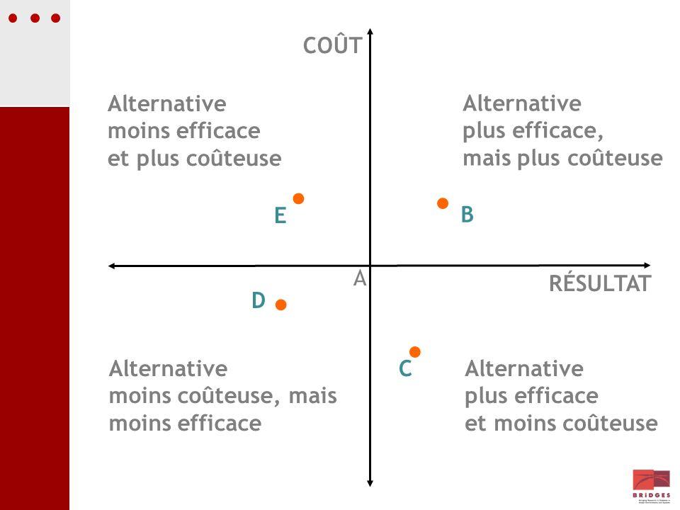 C Alternative moins efficace et plus coûteuse E Alternative moins coûteuse, mais moins efficace D Alternative plus efficace et moins coûteuse COÛT RÉS