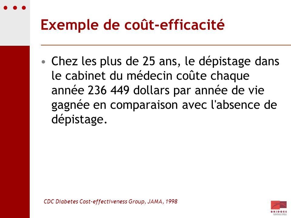 Exemple de coût-efficacité Chez les plus de 25 ans, le dépistage dans le cabinet du médecin coûte chaque année 236 449 dollars par année de vie gagnée