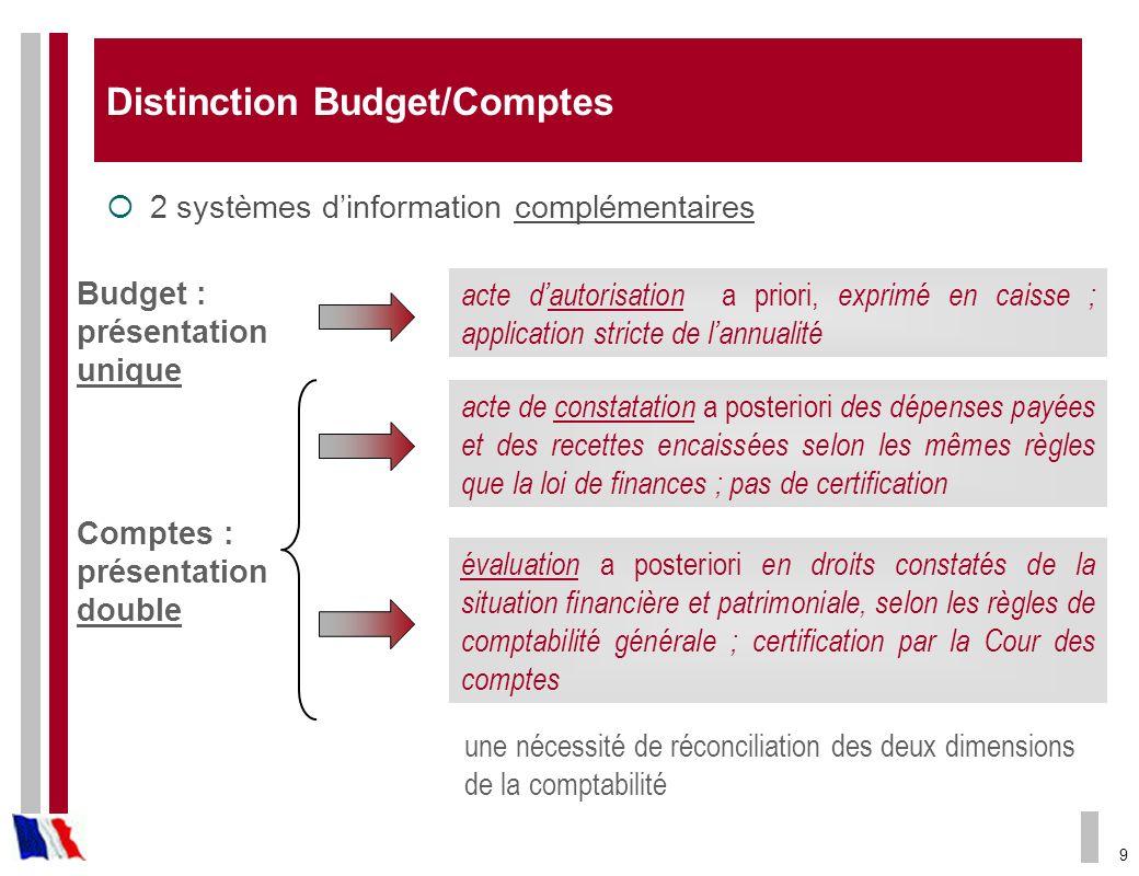 9 Distinction Budget/Comptes 2 systèmes dinformation complémentaires acte dautorisation a priori, exprimé en caisse ; application stricte de lannualit