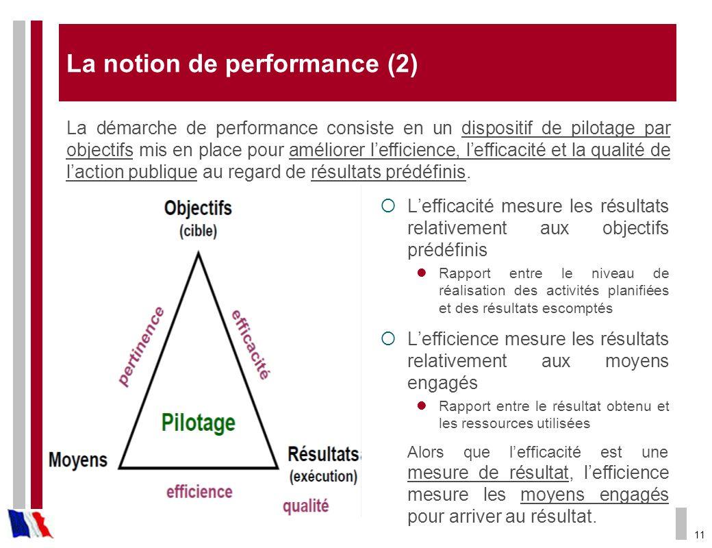 11 La notion de performance (2) La démarche de performance consiste en un dispositif de pilotage par objectifs mis en place pour améliorer lefficience