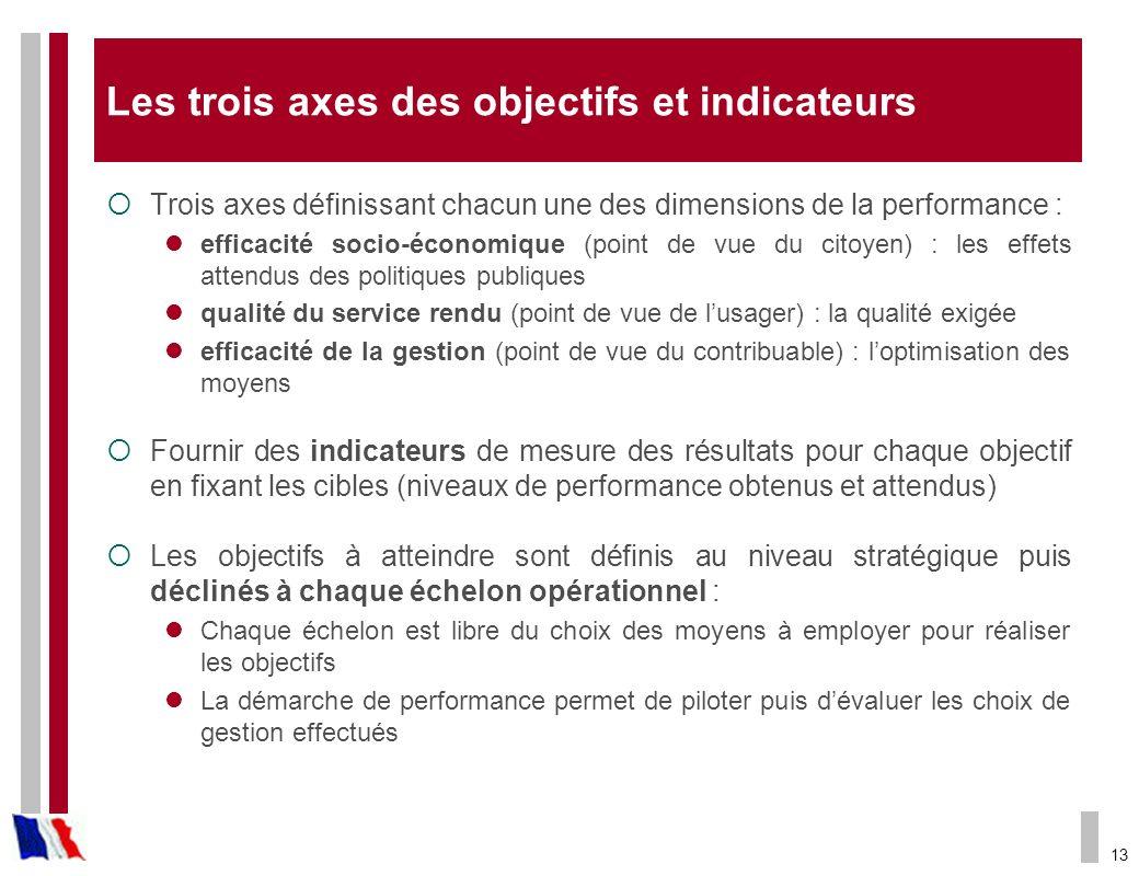 13 Les trois axes des objectifs et indicateurs Trois axes définissant chacun une des dimensions de la performance : efficacité socio-économique (point