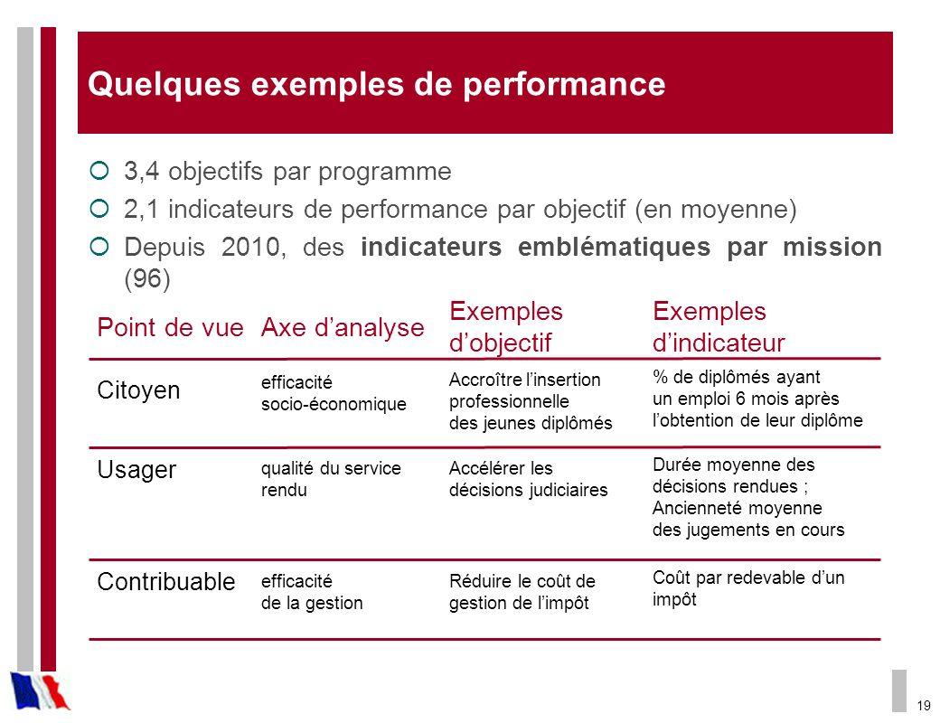 19 Quelques exemples de performance 3,4 objectifs par programme 2,1 indicateurs de performance par objectif (en moyenne) Depuis 2010, des indicateurs