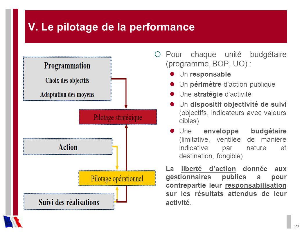 22 V. Le pilotage de la performance Pour chaque unité budgétaire (programme, BOP, UO) : Un responsable Un périmètre daction publique Une stratégie dac