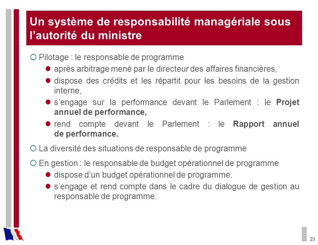 23 Un système de responsabilité managériale sous lautorité du ministre Pilotage : le responsable de programme après arbitrage mené par le directeur de