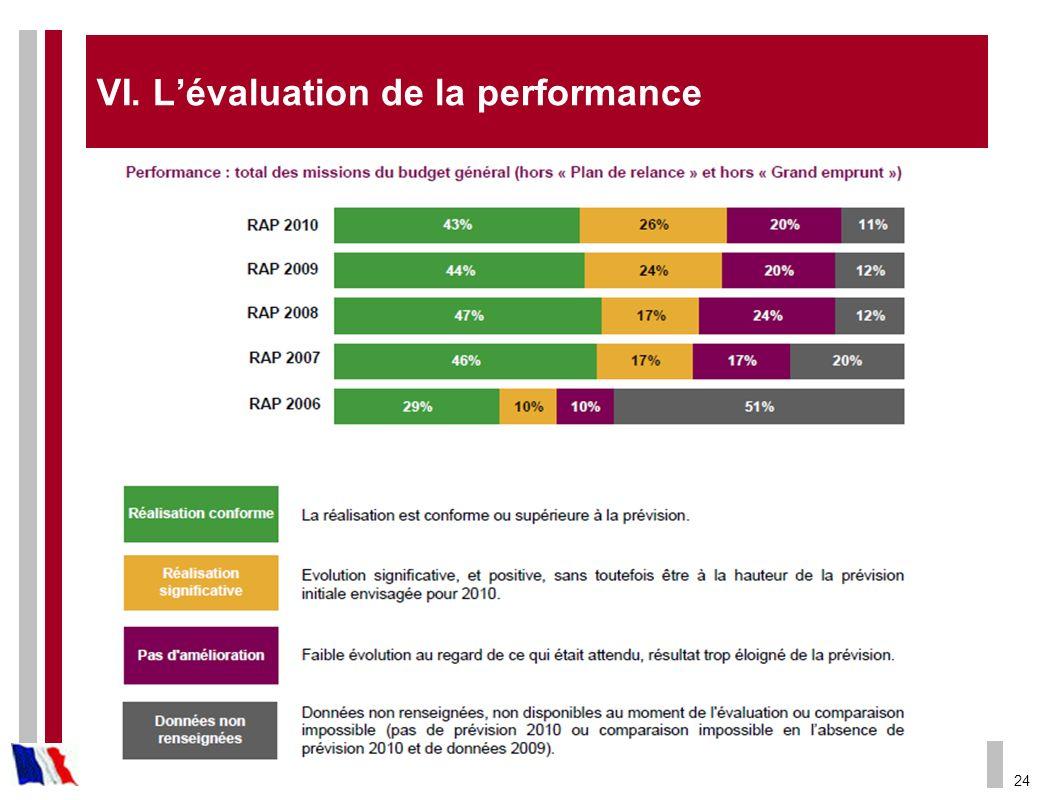 24 VI. Lévaluation de la performance