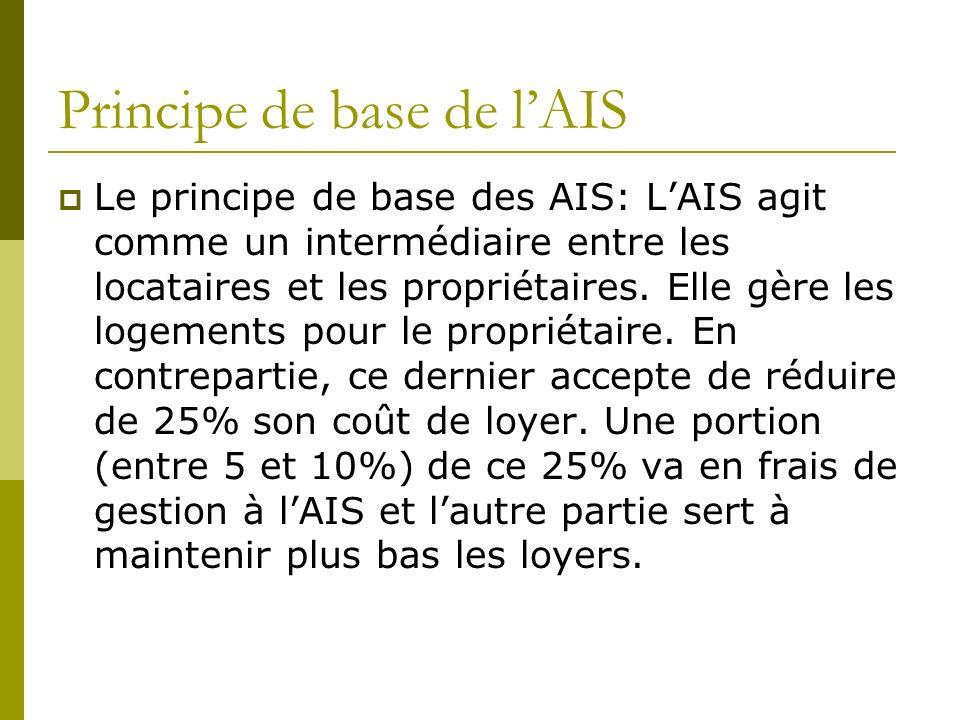 Principe de base de lAIS Le principe de base des AIS: LAIS agit comme un intermédiaire entre les locataires et les propriétaires.